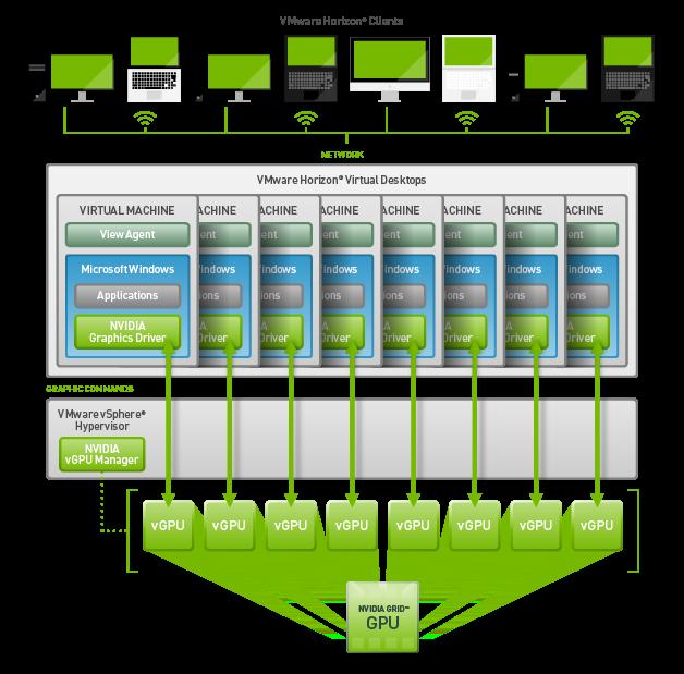 BIOS IT | News | Introducing NVIDIA GRID™ vGPU™ on vSphere 6 0 and